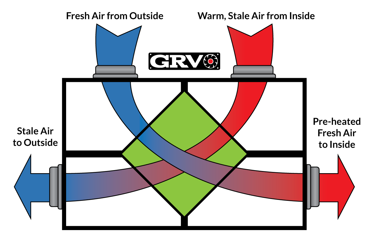 GRV Energy Recovery Ventilation